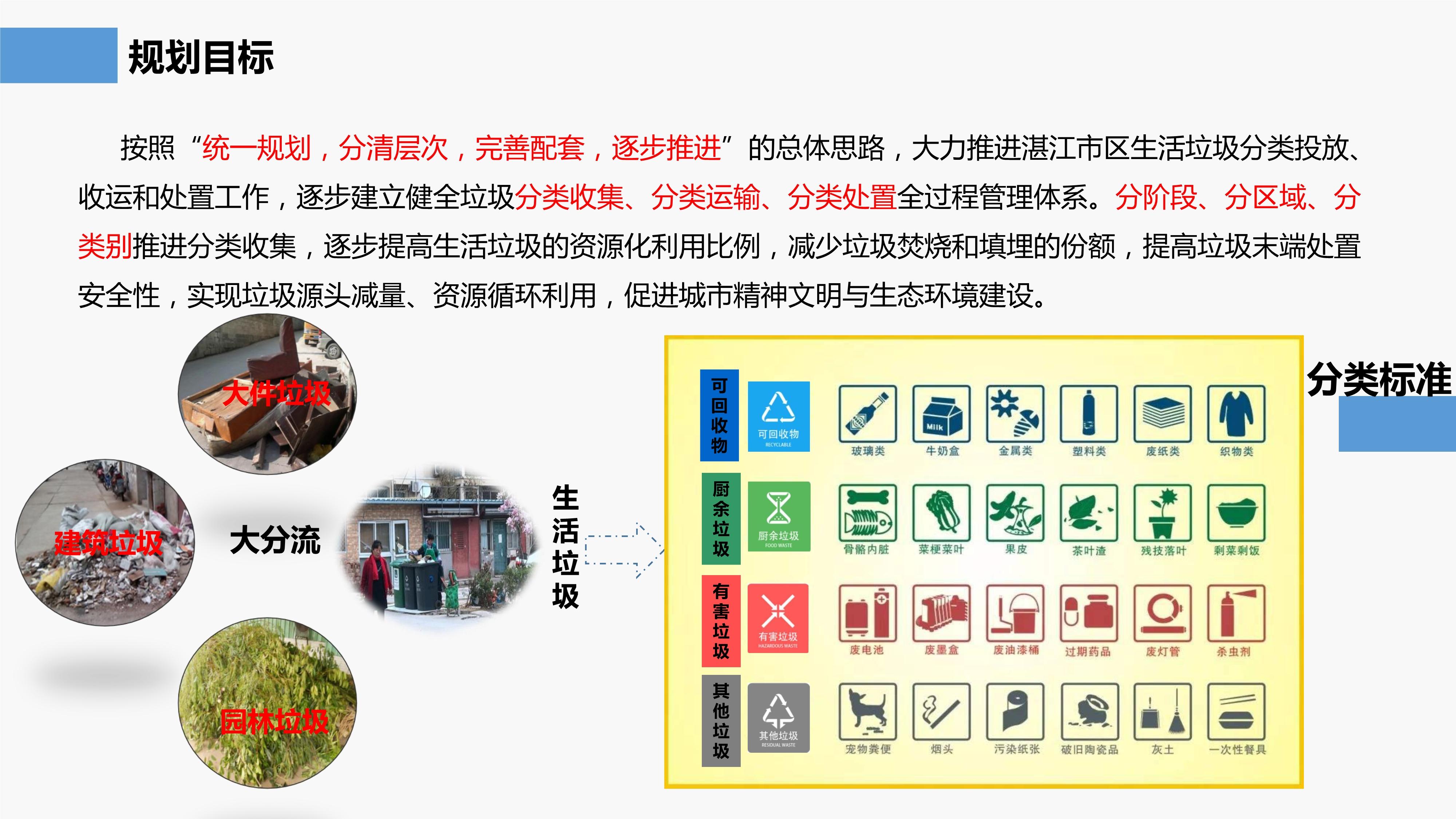 湛江市区生活垃圾分类专项规划(2020-2035年)政策解读(1)_3.jpg