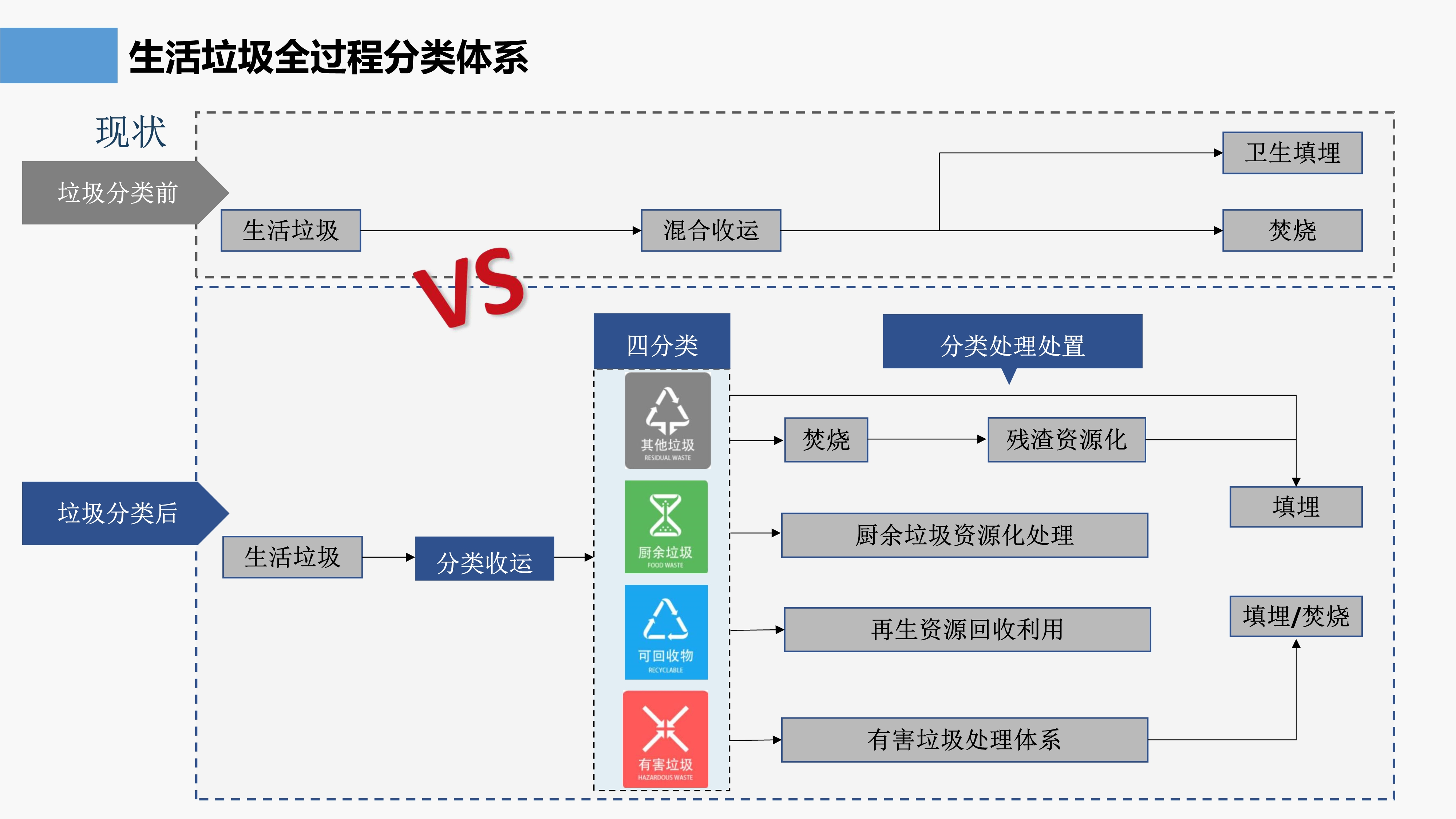 湛江市区生活垃圾分类专项规划(2020-2035年)政策解读(1)_4.jpg